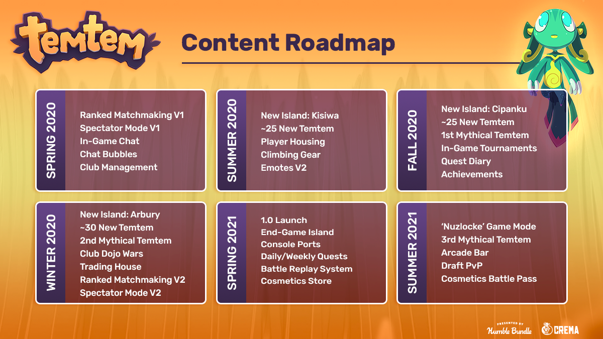 Temtem roadmap
