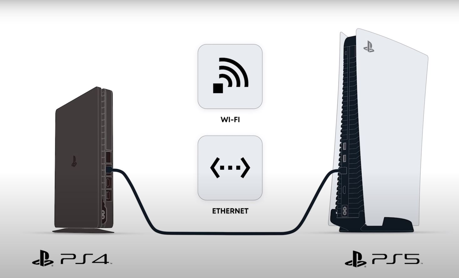 PS4/PS5 Data Transfer