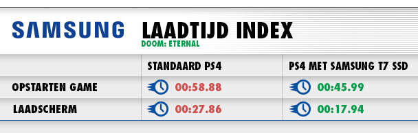 Laadtijden DOOM: Eternal